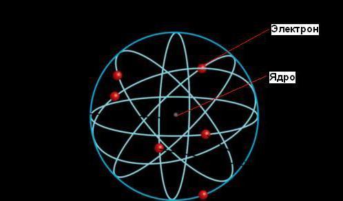 Как же все таки устроен атом?