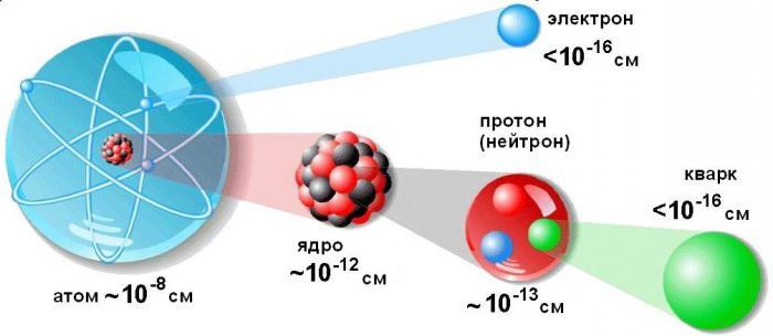 atom shape and size