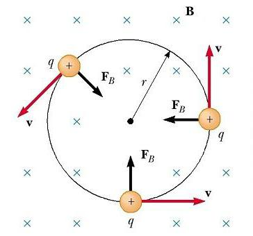 motion of a charged particle in a magnetic field around a circle