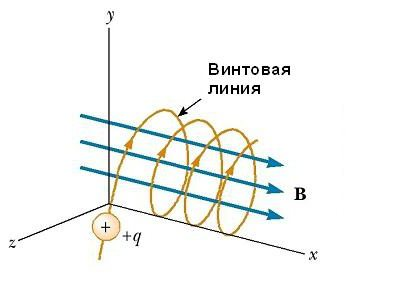 motion of a charged particle in a magnetic field along a helix