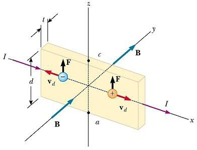 motion of a charged particle in a magnetic field Lorentz force