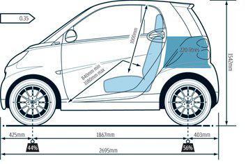 допустимые габариты автомобилей