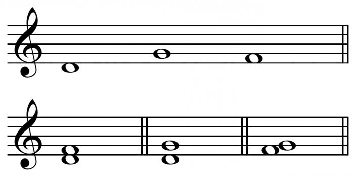 Что такое интервал Об интервале в музыке - FDStar