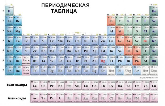 an overview of the element phosphorus and its uses The most common forms are white phosphorus, made up of phosphorus atoms arranged like a tetrahedron (a four-sided pyramid), and red phosphorus, a solid but non.