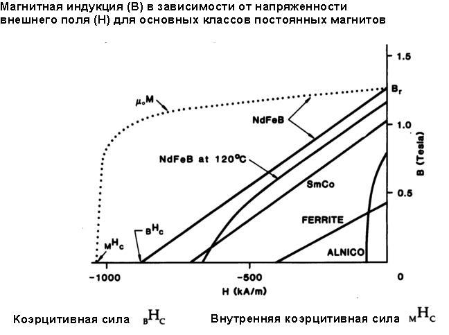 поле постоянного магнита