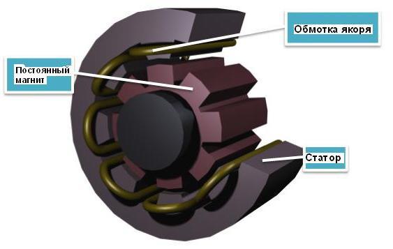 генератор на постоянных магнитах