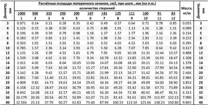 Статические моменты площади сечения