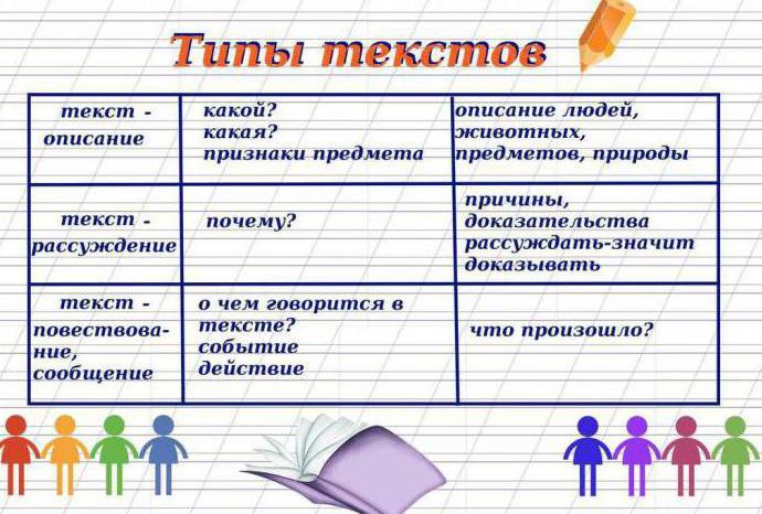 виды обстоятельства в русском языке