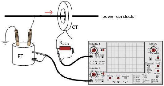 test transformers