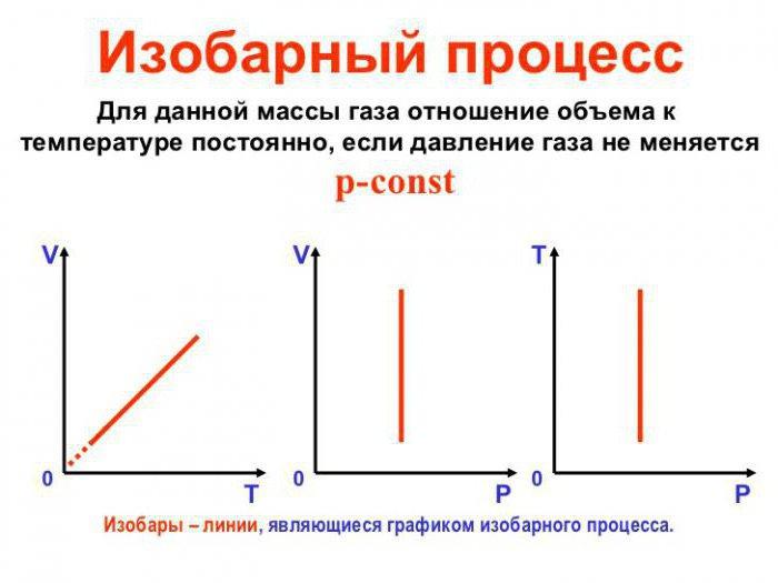 Таблица работа газа