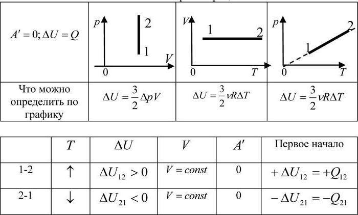 уравнение менделеева клапейрона имеет вид