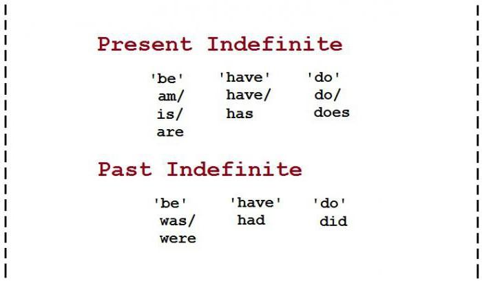 Глагол to be во всех временах Самая полная таблица to be