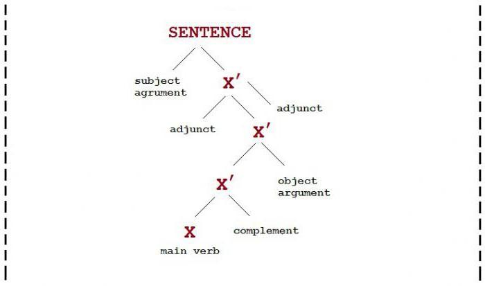 что такое грамматика