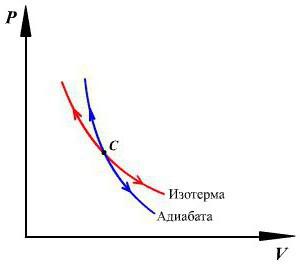 examples of adiabatic processes