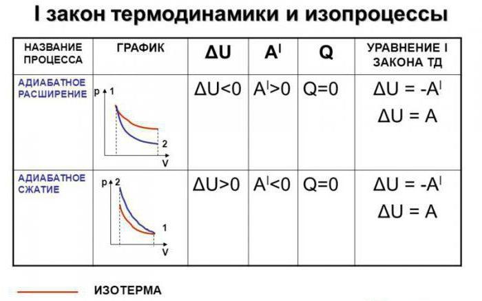 adiabatic formula process