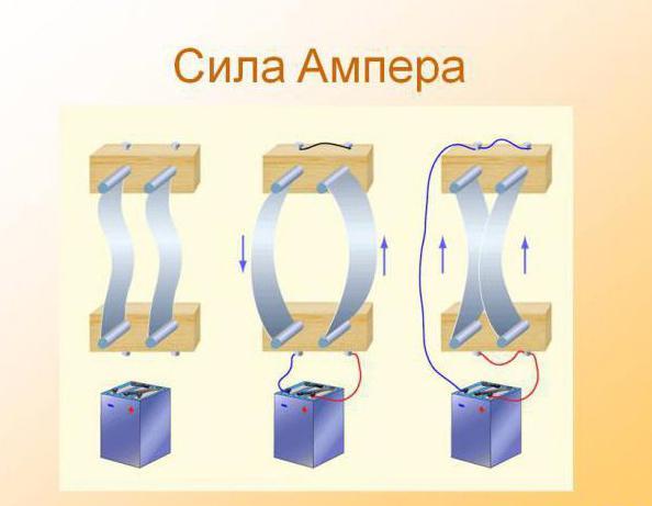 применение силы ампера
