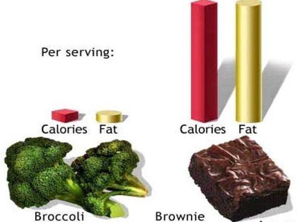 норма калорий в день для похудения