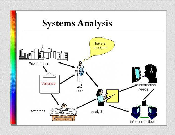 an analysis of the responsibilities of a system analyst in a company This article examines the multifaceted role of the business analyst and gives a business analyst system a website on the company's lan designed.