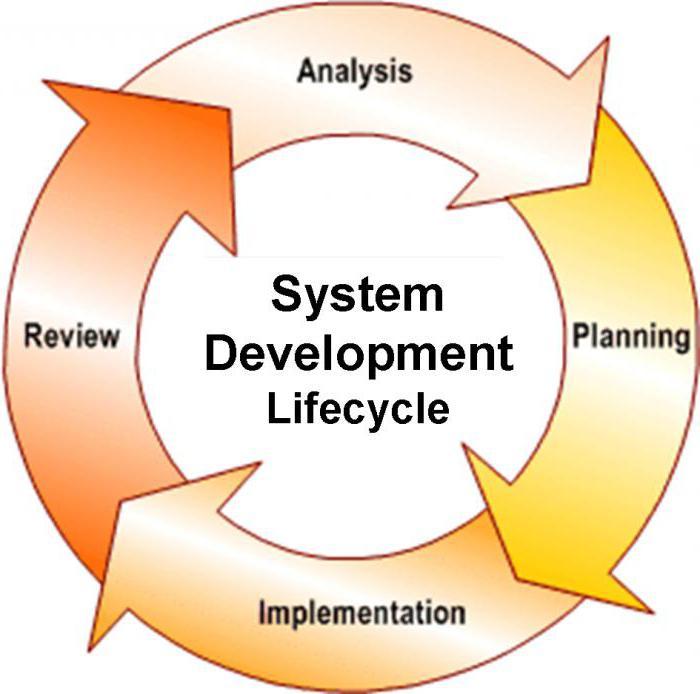 должностная инструкция системного архитектора - фото 8