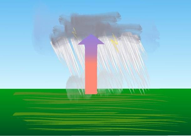 What is convection?