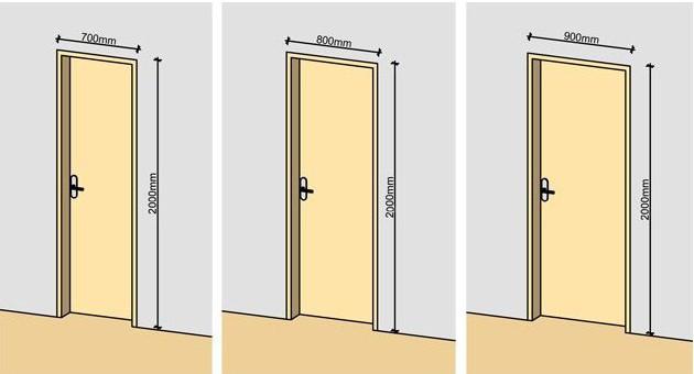 стандартный проем входной двери по высоте
