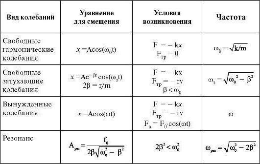 mechanical oscillations formula