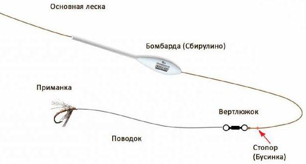 Поплавок сбирулино (бомбарда): монтаж оснастки и техника ловли