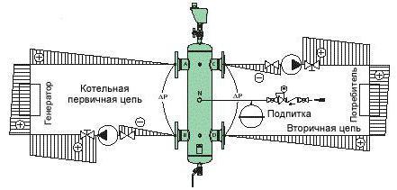 hydraulic separator north