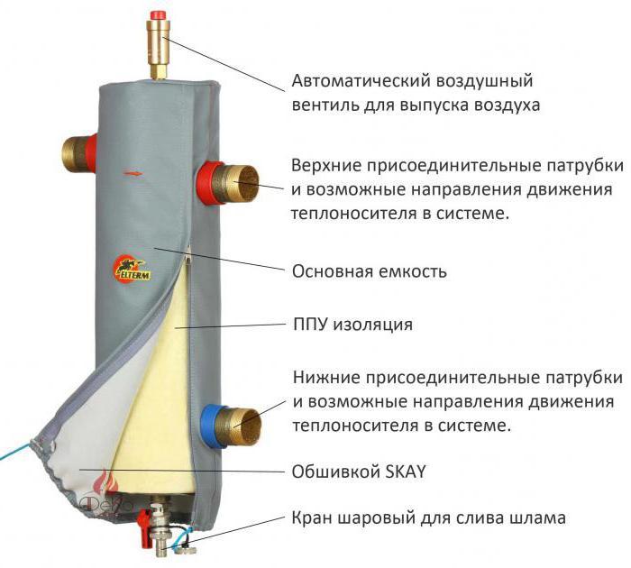 hydraulic separator boiler