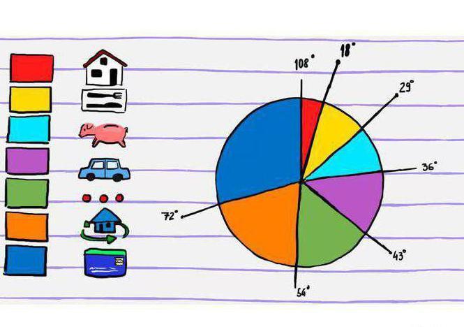 Проект Круговые Диаграммы 5 Класс