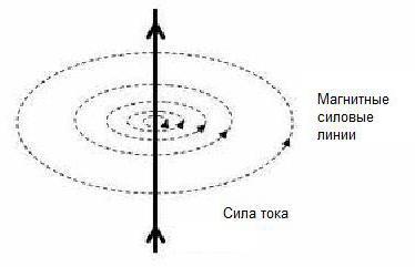magnetic intensity