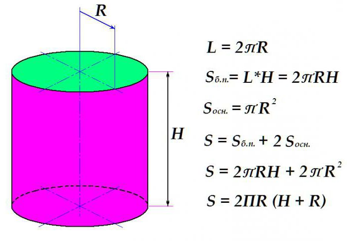 площадь боковой поверхности окружности длина окружности