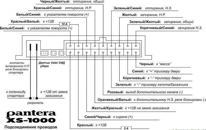 """Автосигнализация """"Пантера"""": характеристика, инструкция и описание"""