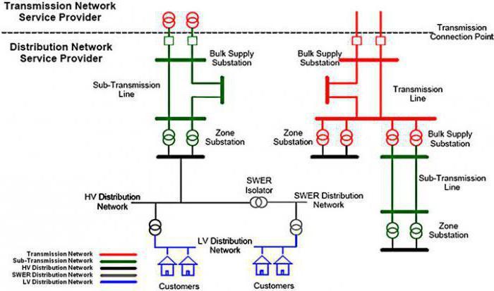 однолинейная схема электроснабжения дома