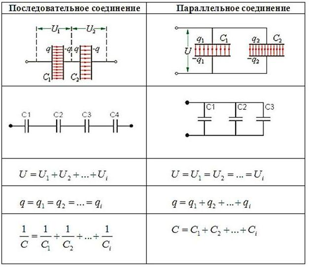 how to change the electrical capacitance of a flat capacitor