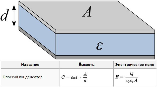 electrical capacitance of a flat capacitor