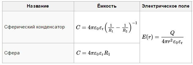 electric intensity of the sphere