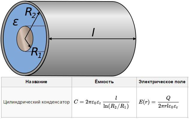 Cylindrical capacitor