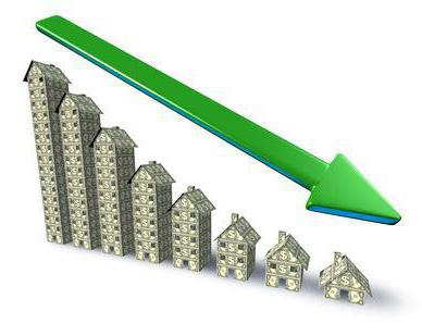 The coefficient of depreciation of fixed assets formula