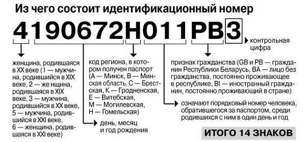 Национальный идентификационный номер для визы