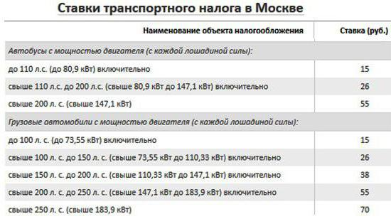 vehicle tax rates in Moscow 2016