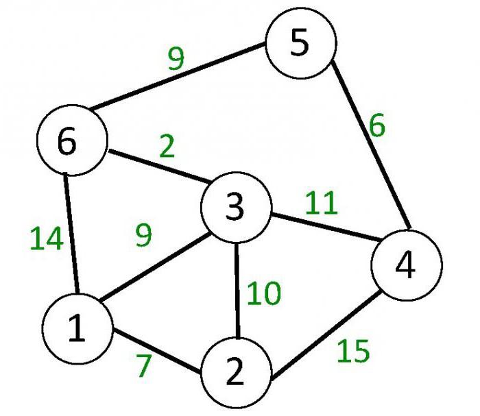 теория графов картинки ссуды это