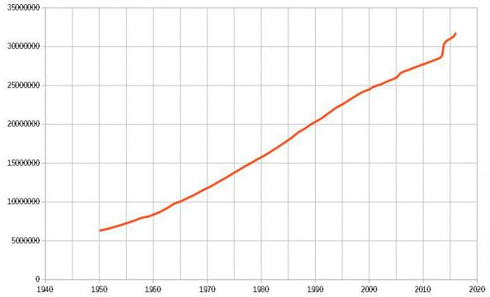 численность населения узбекистана