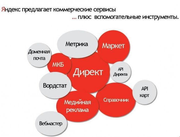 Yandex metric