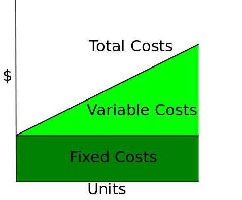 издержки формулы издержек