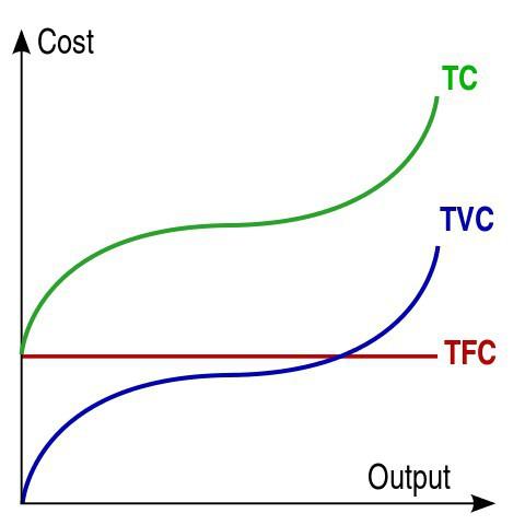 общие издержки формула