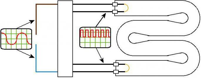 practice of repairing energy-saving lamps
