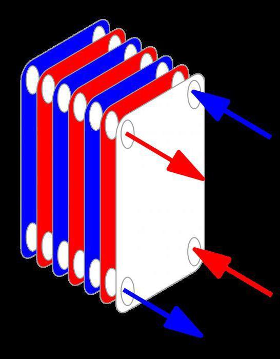 Теплообменник для отопления частного дома