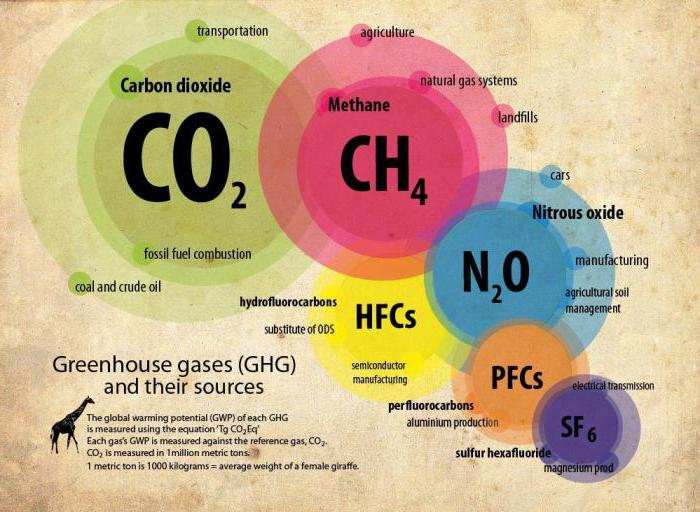 an analysis of the causes and dangers of greenhouse gases in the atmosphere A greenhouse effect is a natural process that warms the earth's surface water vapor, carbon dioxide, methane, nitrous oxide, ozone are greenhouse gases.