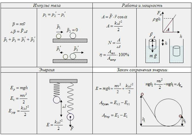 mathematical formulation of the law of conservation of mechanical energy